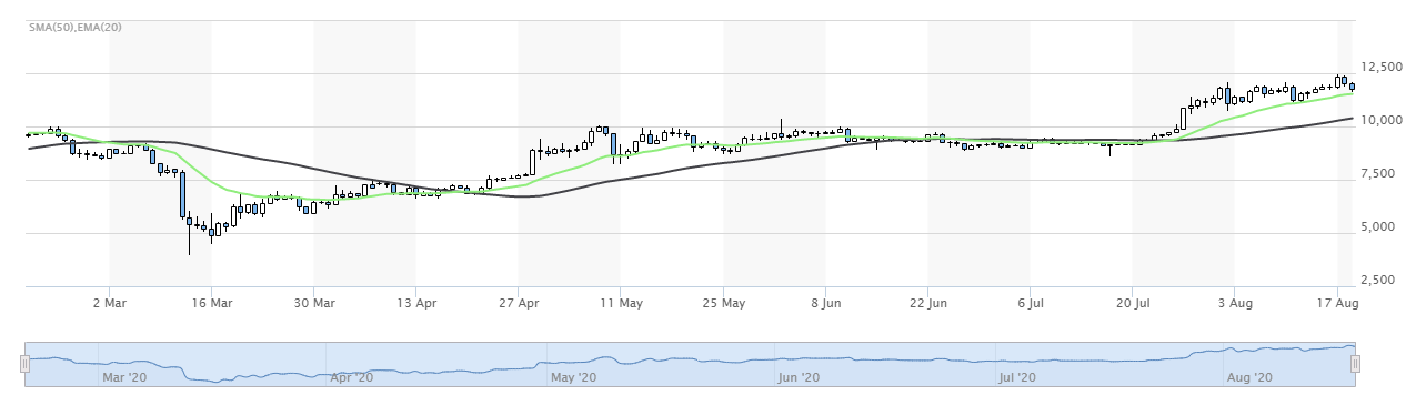 6-month Bitcoin SMA and EMA. (Source: MarketWatch)