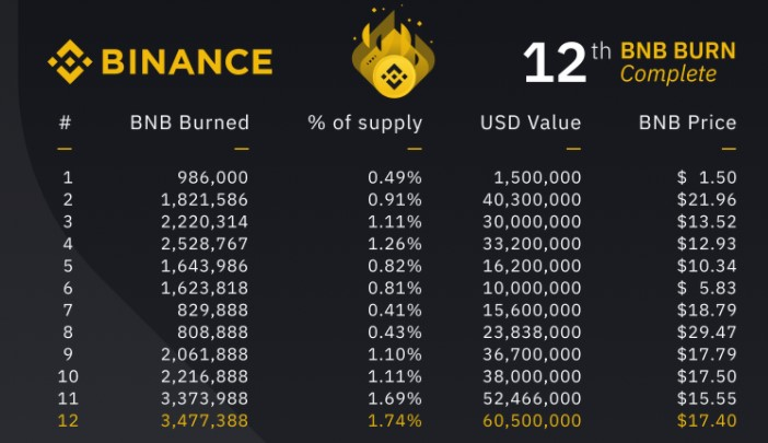 Amount of BNB burned as of today (Source: Binance)