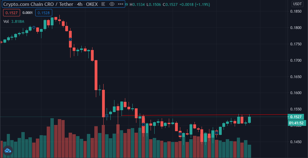 CRO trying to break out of the $0.15 resistance (Source: TradingView)