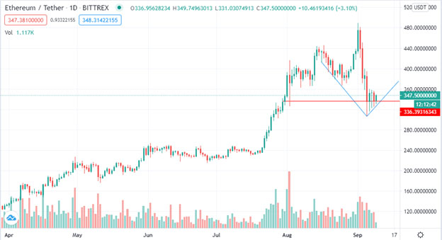 ETH support level forming at $330 (Source: TradingView)