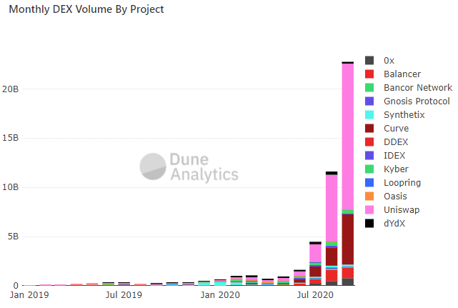 Growth of decentralized exchanges (Source: Dune Analytics)