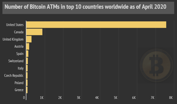 Number of BTMs in Top 10 Countries as of 2020 (Source: Statista)