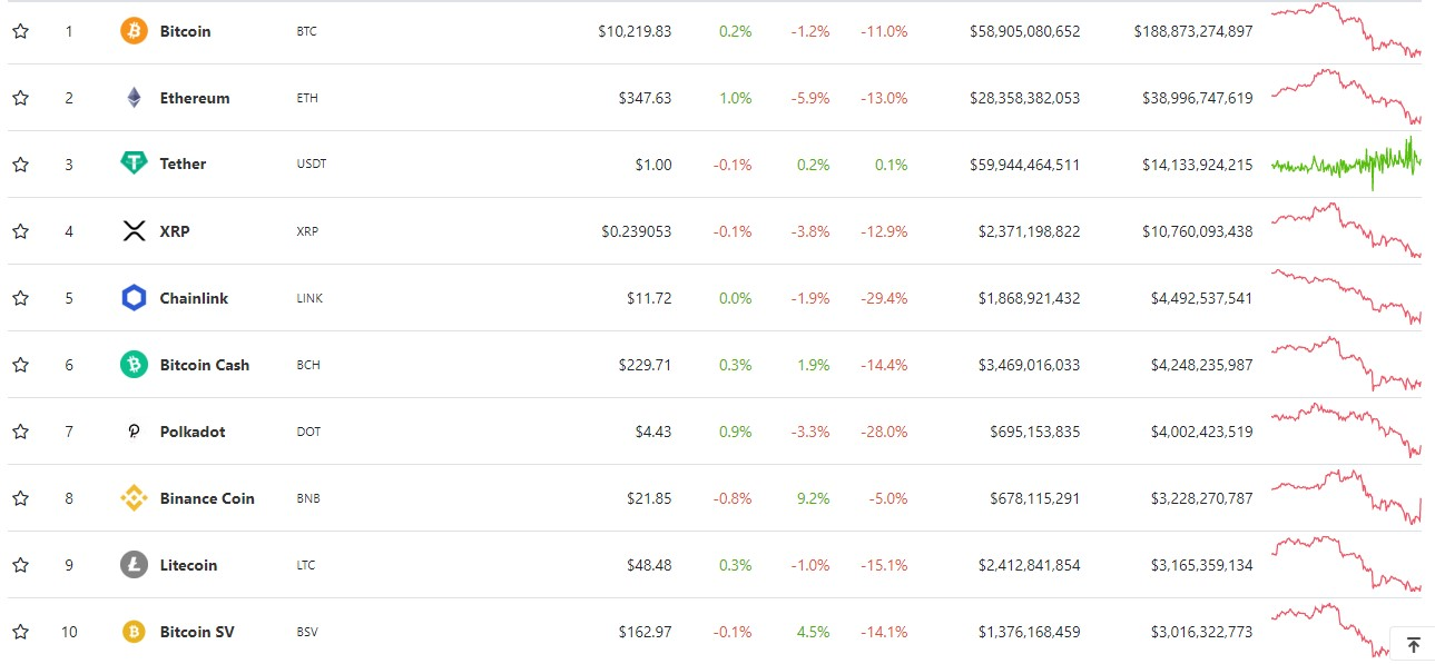 Price of top 10 cryptocurrencies, with USDT as the only remaining green (Source: CoinGecko)