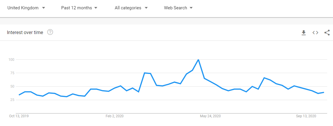 Bitcoin Interest in the UK (Source: Google Trends)