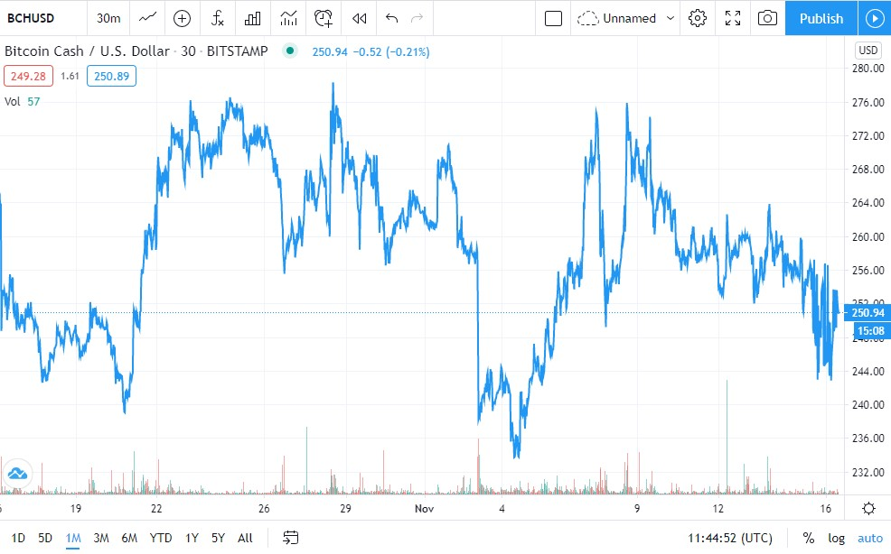 BCH/USD Price Chart 1-Month (Source: TradingView)