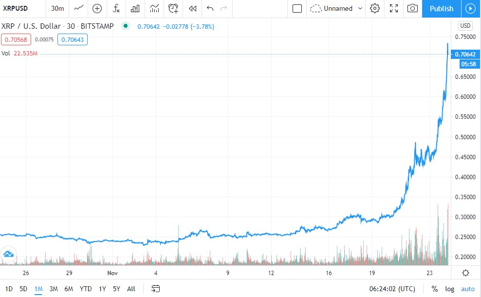 XRP Price Chart 1-Month (Source: Tradingview)