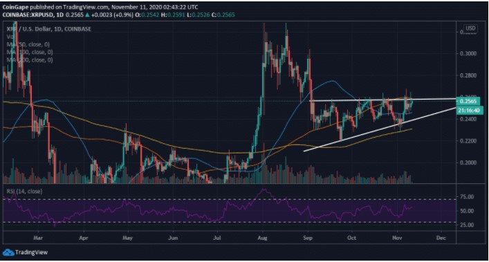 XRP/USD Daily Chart (Source: TradingView)