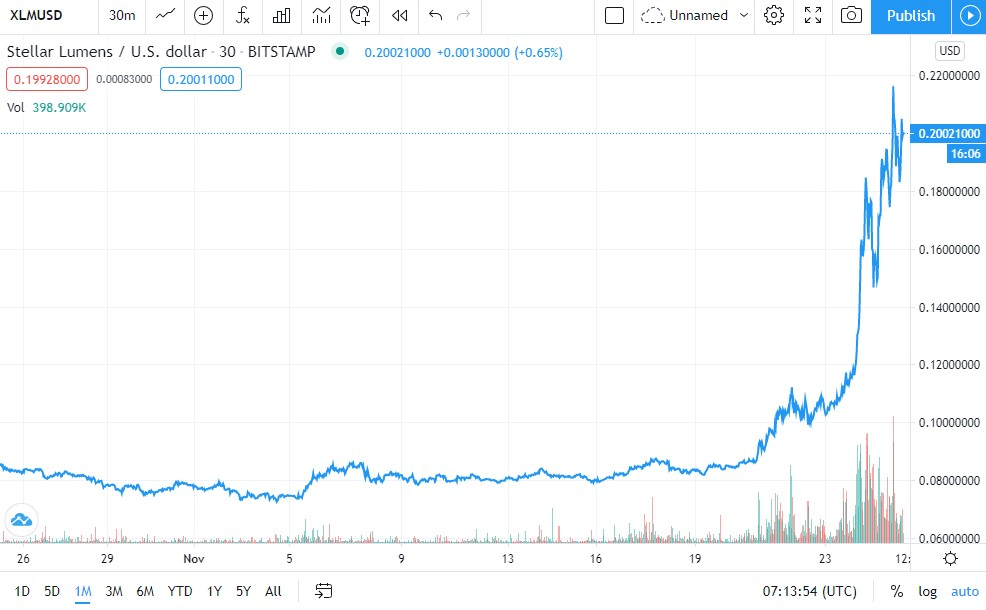 XLM Price Chart 1-Month (Source: TradingView)