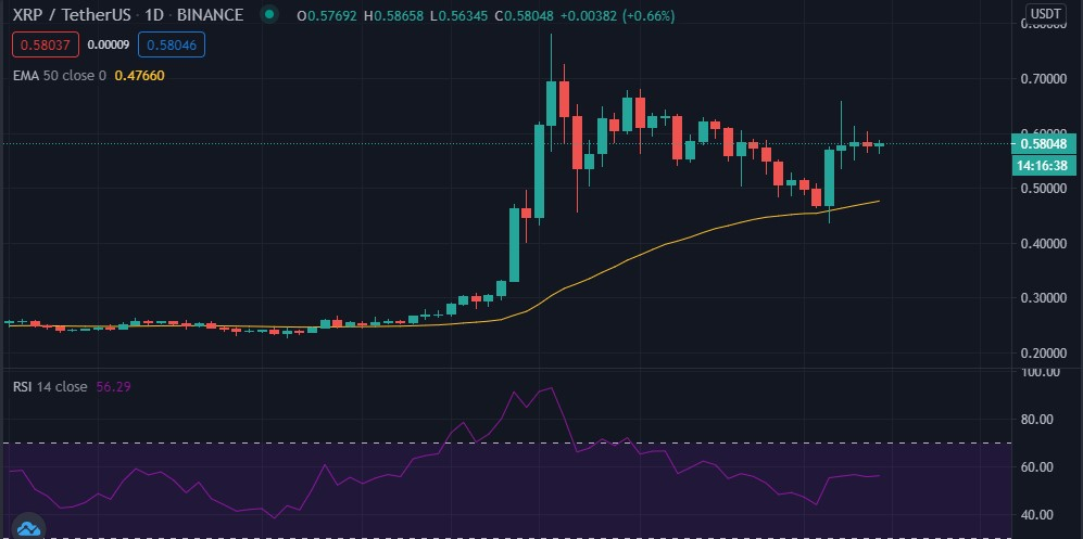 XRP 50-day EMA and RSI (source: TradingView)