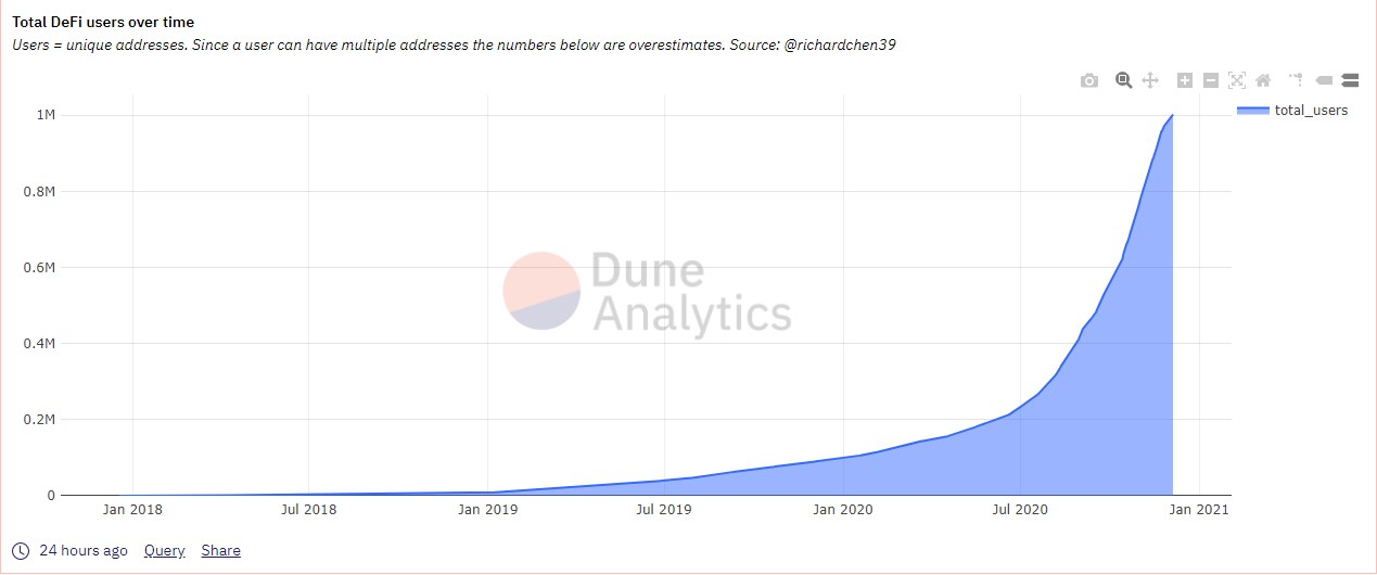 Number of DeFi users has reached 1 million this December