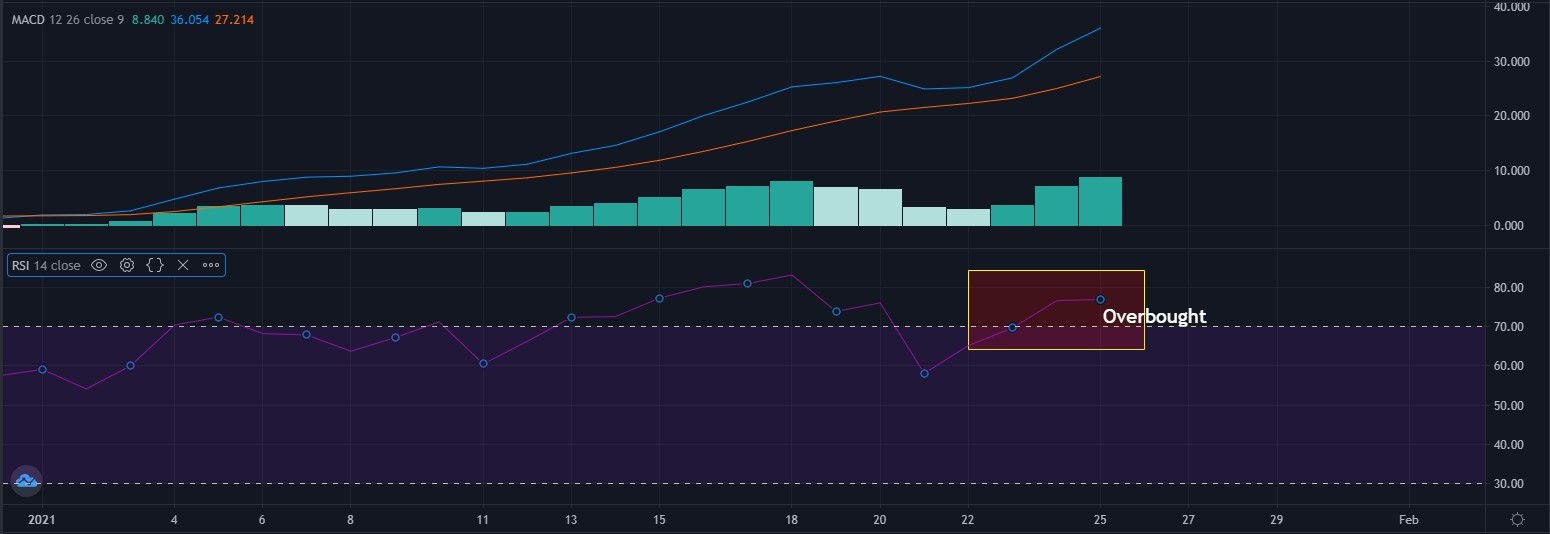 Aave RSI и MACD