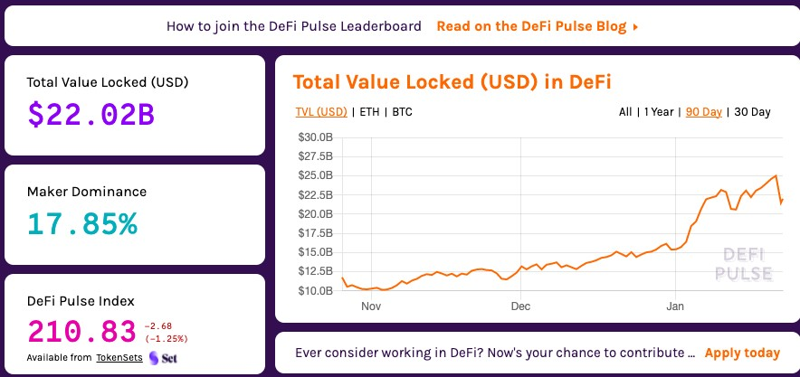 DeFi is a dominance maker with 17.85%