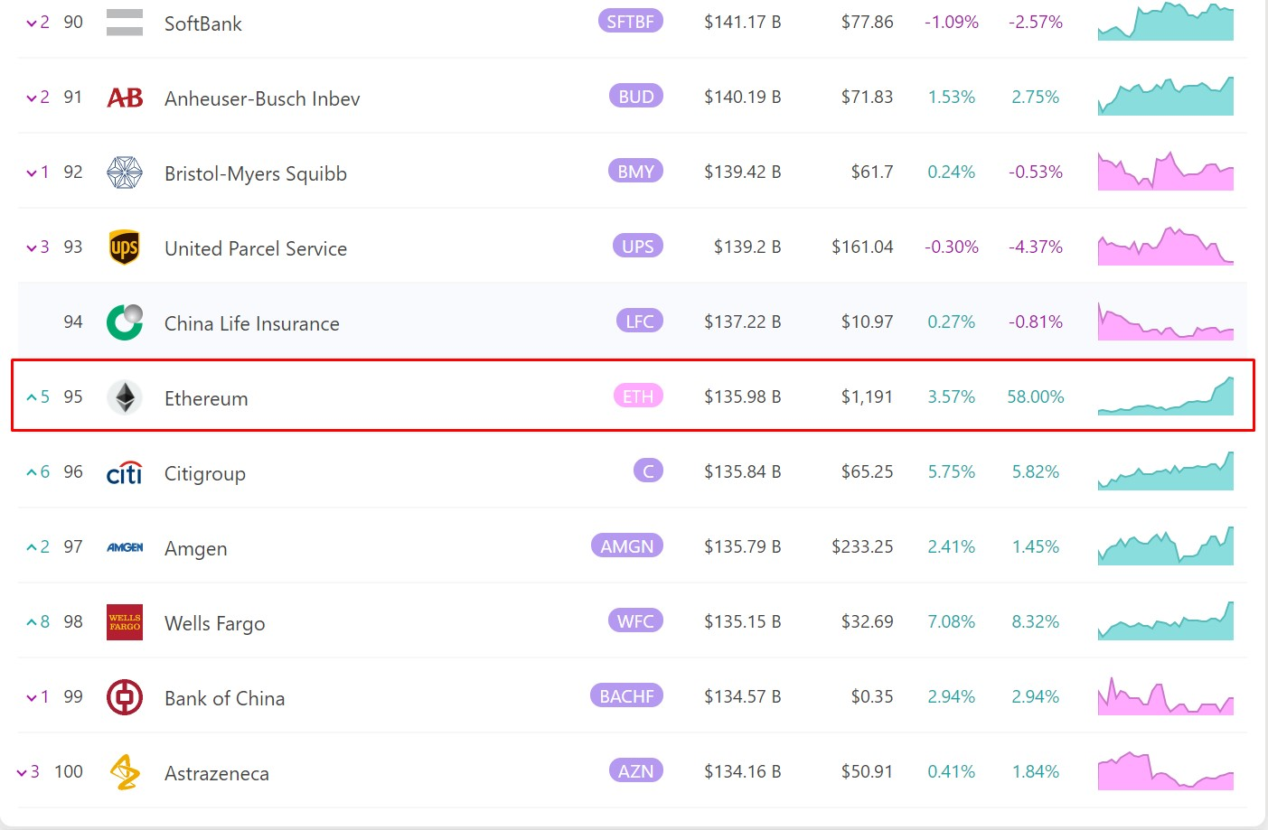 Ethereum bumps into the 95th place