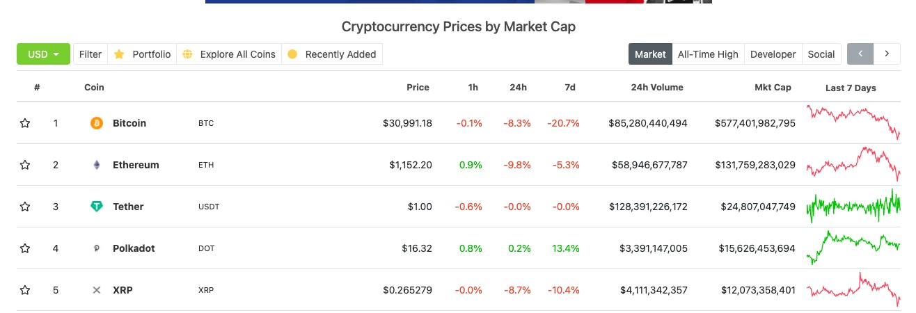 Ethereum price dips over 9% in 24 hours