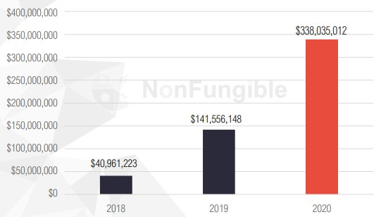 Non-Fungible yearly report