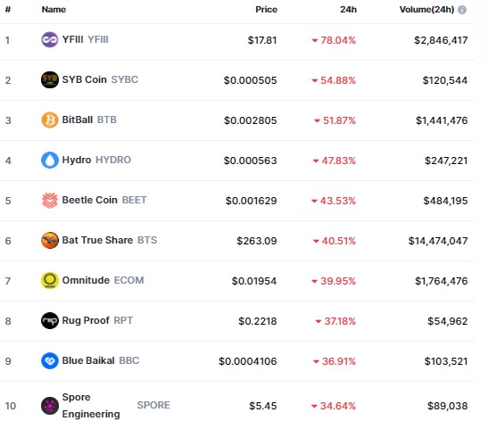 Top Cryptocurrency Losers