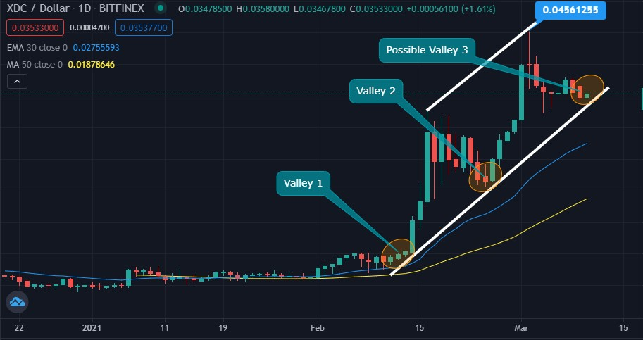 XDC possibly forming the Three Rising Valleys pattern