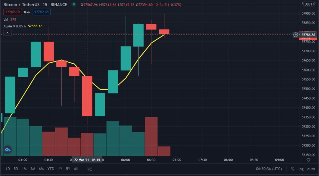 bitcoin trading view