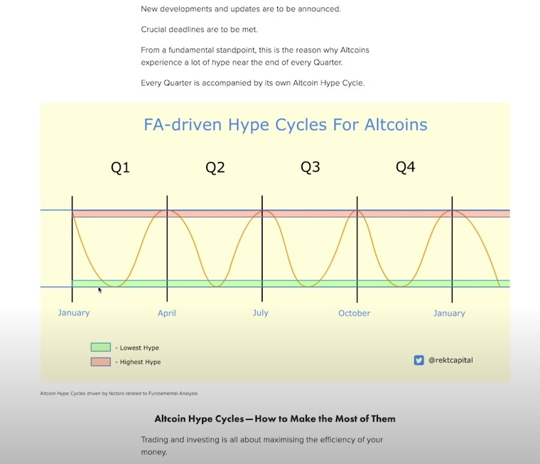 fa driven hype cycles for altcoins