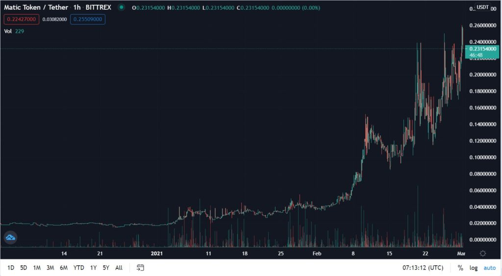 matic coin tradingview