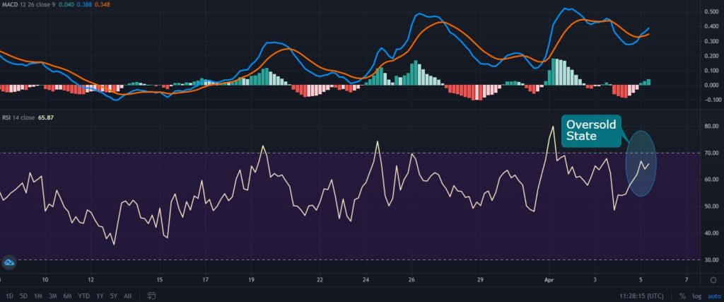 QTUM MACD and Relative Strength Index