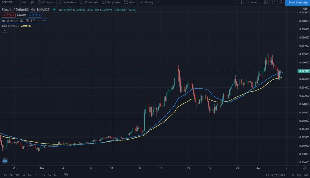 SC/USDT 30-day SMA and 50-day EMA