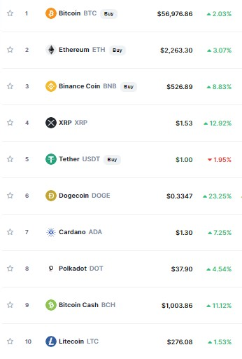Top Cryptocurrency Recovered From Price Dump (Source: CoinMarketCap)