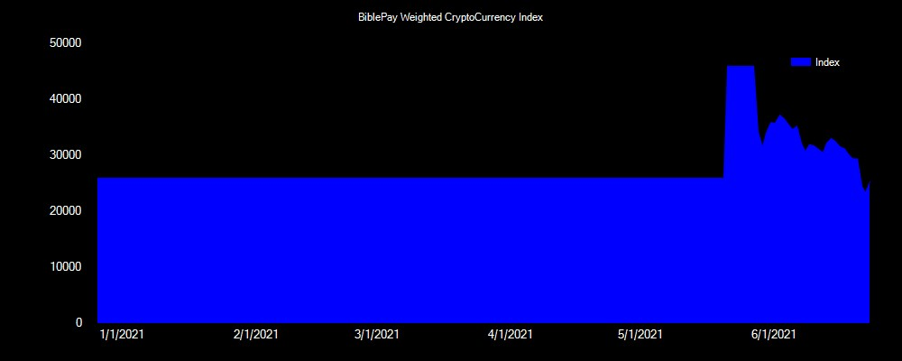 Biblepay cryptocurrency index