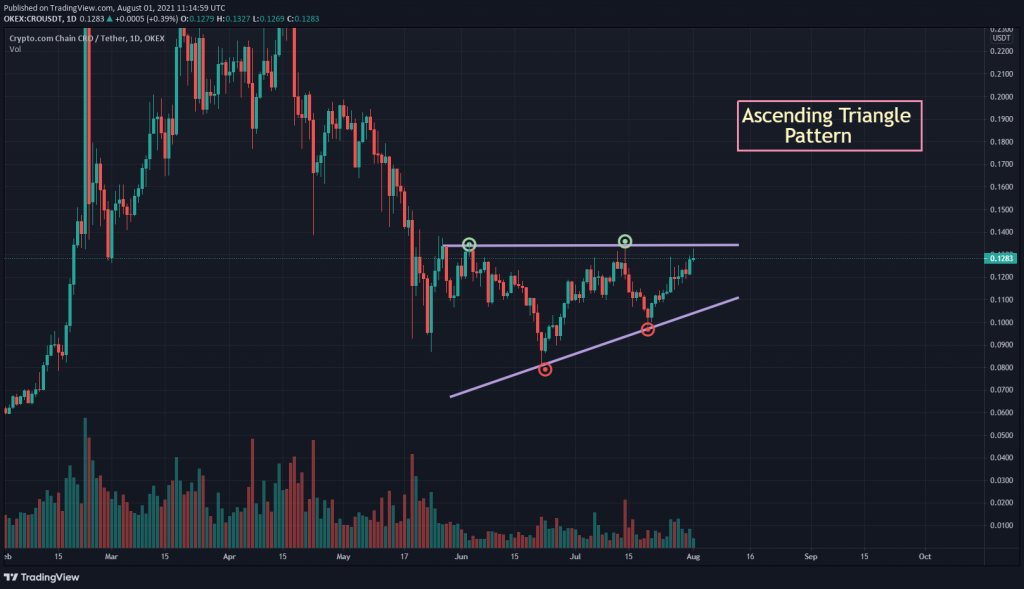 CRO USDT chart showing Ascending Triangle