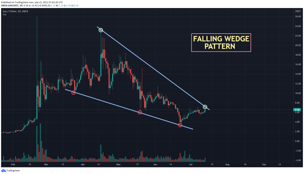 GAS USDT-Diagramm mit Falling-Wedge-Muster