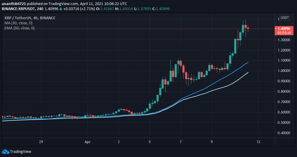 XRP 30-day SMA and 50-day EMA