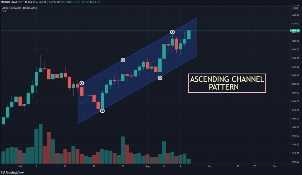AAVE USDT chart showing Channel Trend pattern