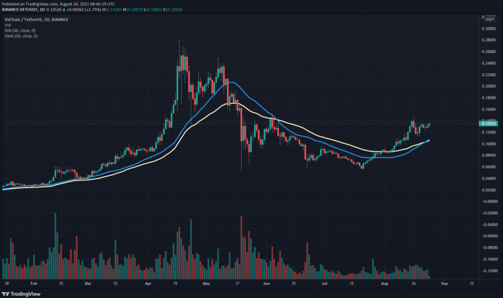 VET 30 day SMA and 50 day EMA