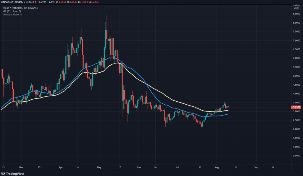 XTZ 30 day SMA and 50day EMA