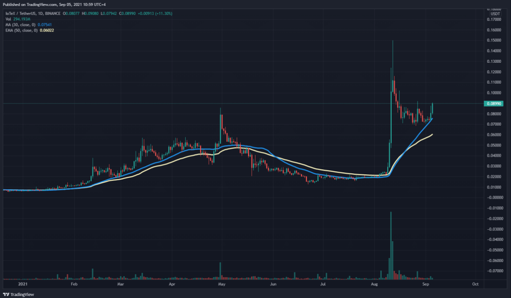 IOTX 30 day SMA and 50 day EMA