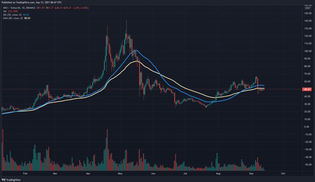 NEO 30 day SMA and 50 day EMA