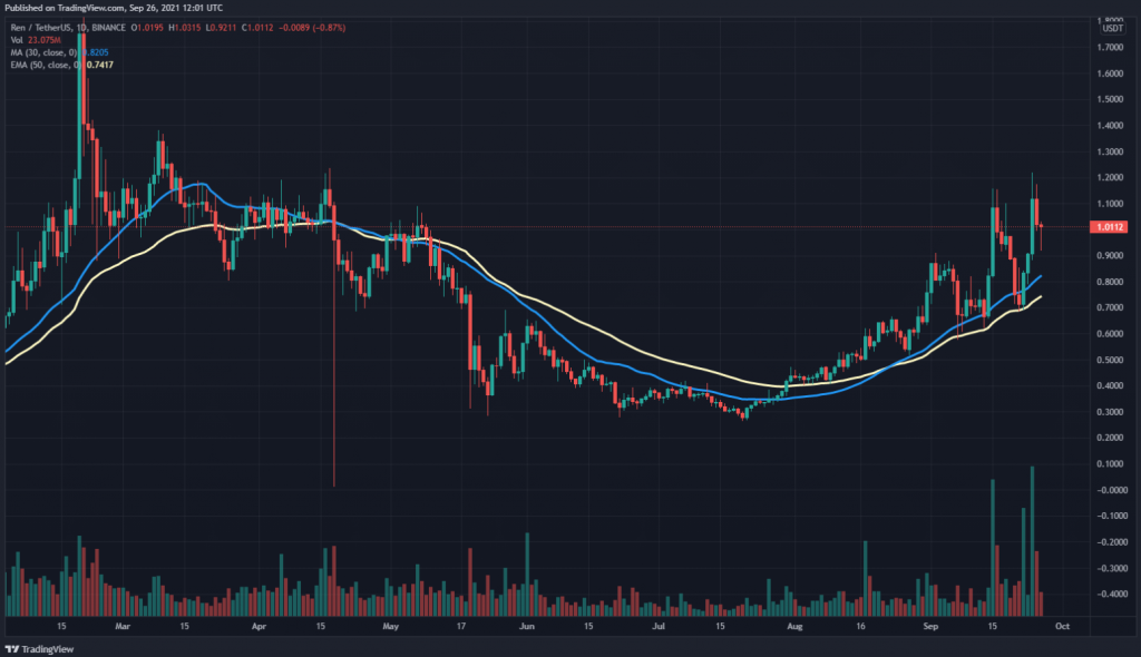 REN 30 day SMA and 50 day EMA