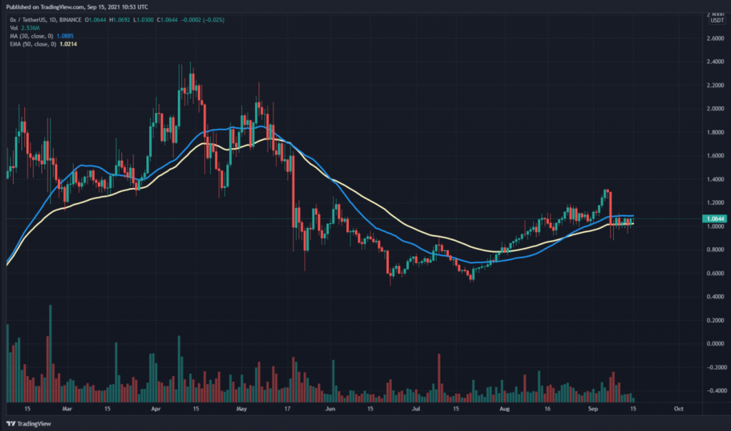 ZRX 30-day SMA and 50-day EMA