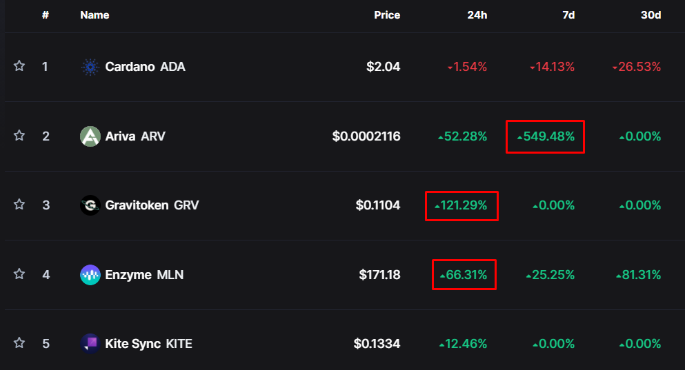 Top 5 Trending Cryptocurrencies of the Day